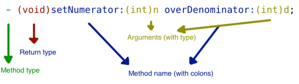A method declaration has a type, return type, name, and arguments