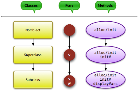 Subclass inherits from Superclass, which inherits from NSObject