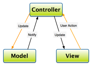 MVC Overview